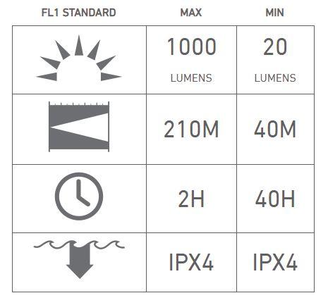 چراغ قوه شارژی ال ای دی لنزر P7R