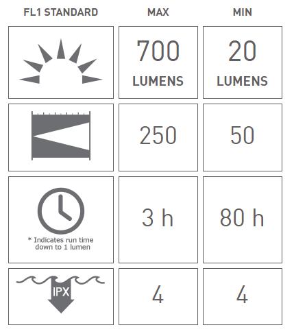 چراغ قوه ال ای دی لنزر T14