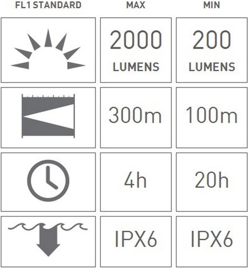 چراغ پیشانی ال ای دی لنزر XEO19R